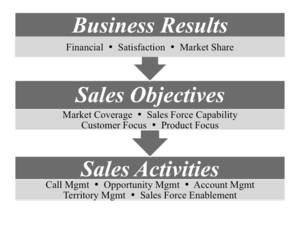 business-results-sales-objectives-sales-activities