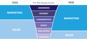 new-buying-funnel